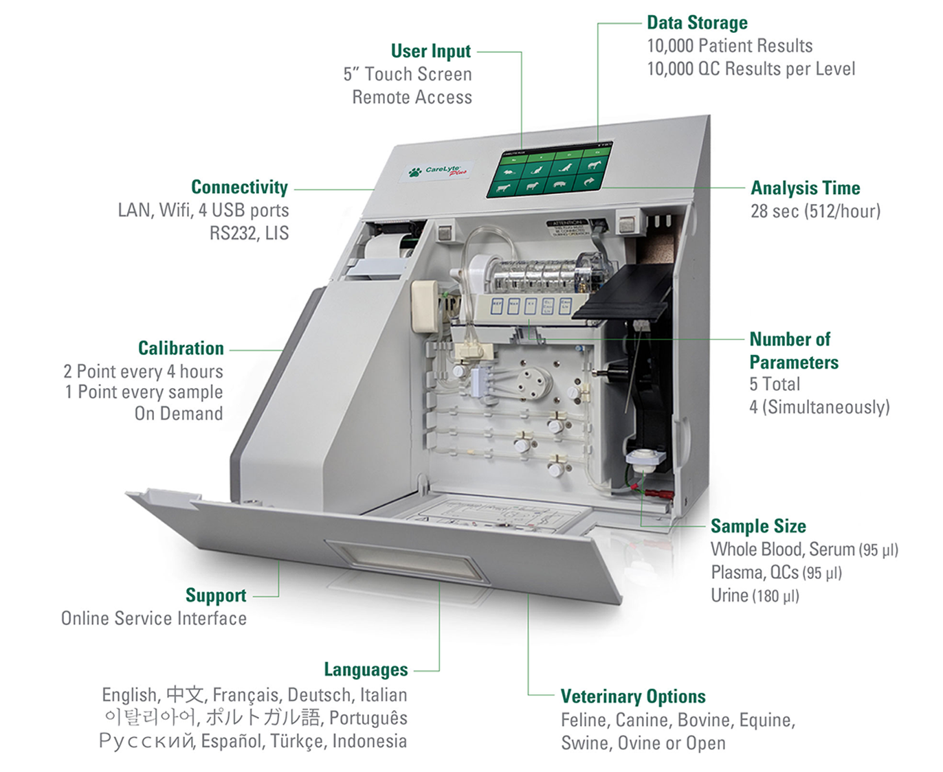 Detailing the features of the CareLyte® Plus Electrolyte Analyzer