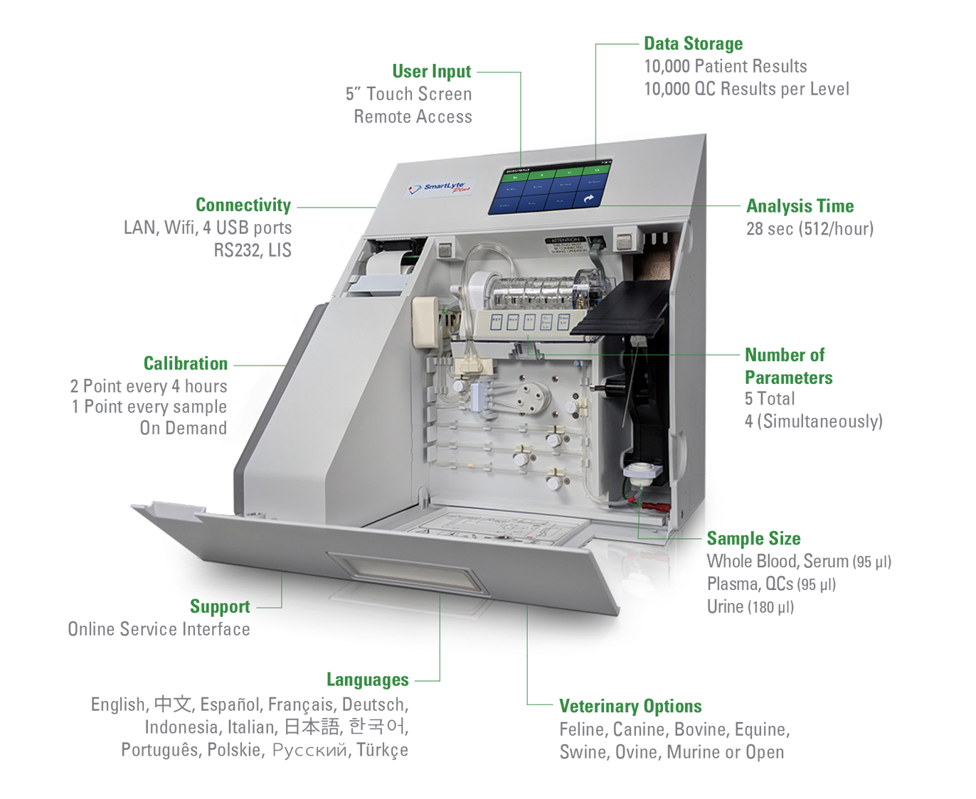 Detailing the features of the SmartLyte® Plus Electrolyte Analyzer